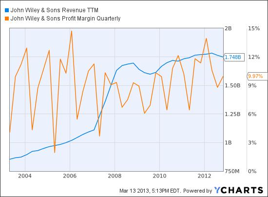JW.B Revenue TTM Chart