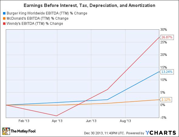 BKW EBITDA (TTM) Chart