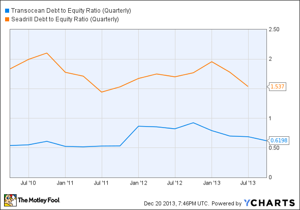 RIG Debt to Equity Ratio (Quarterly) Chart