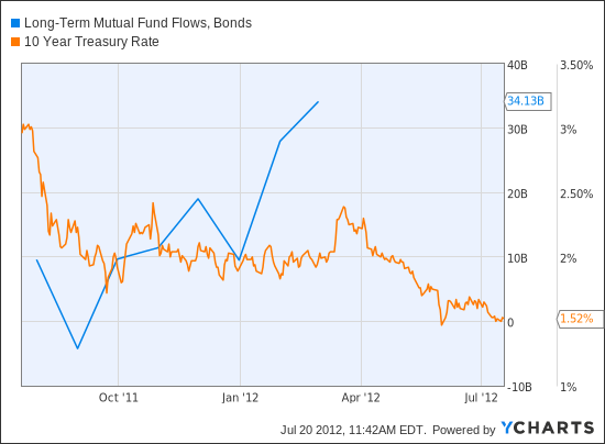Long-Term Mutual Fund Flows, Bonds Chart