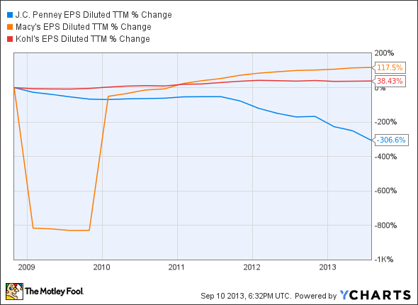 JCP EPS Diluted TTM Chart