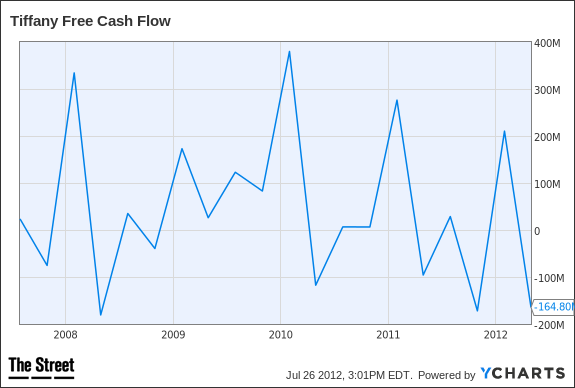 TIF Free Cash Flow Chart