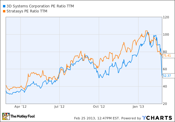 DDD P/E Ratio TTM Chart