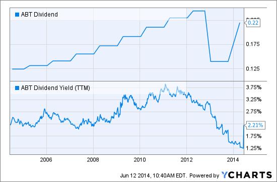ABT Dividend Chart
