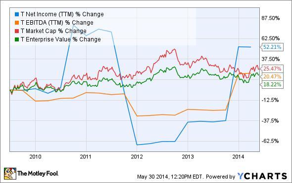 T Net Income (TTM) Chart