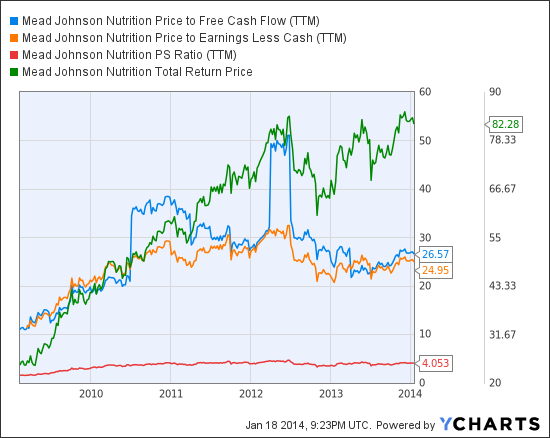 MJN Price to Free Cash Flow (TTM) Chart