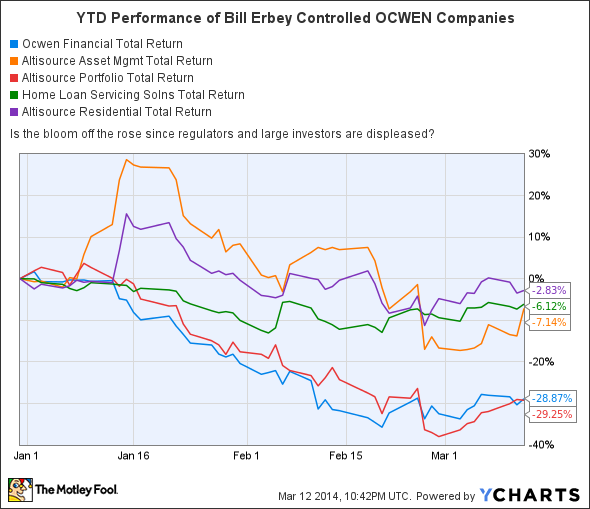 OCN Total Return Price Chart
