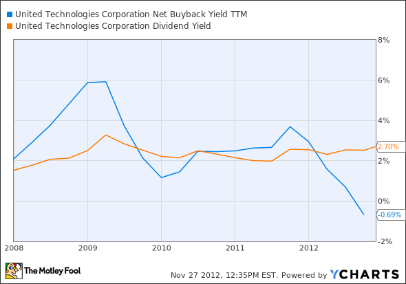 UTX Net Buyback Yield TTM Chart