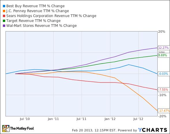 BBY Revenue TTM Chart