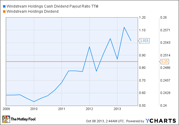 WIN Cash Dividend Payout Ratio TTM Chart