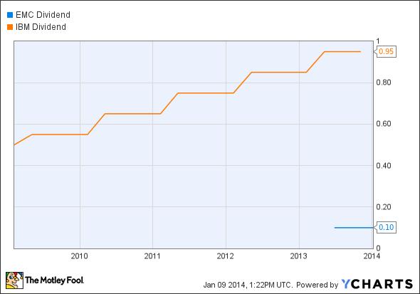 EMC Dividend Chart