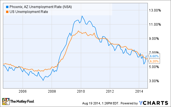Phoenix, AZ Unemployment Rate Chart