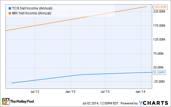 TCS Net Income (Annual) Chart