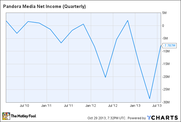 P Net Income (Quarterly) Chart