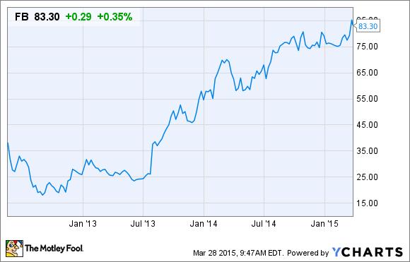 Facebook Stock Beginning Price