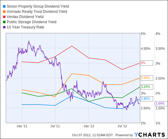 SPG Dividend Yield Chart