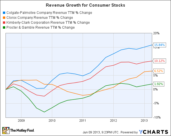 CL Revenue TTM Chart