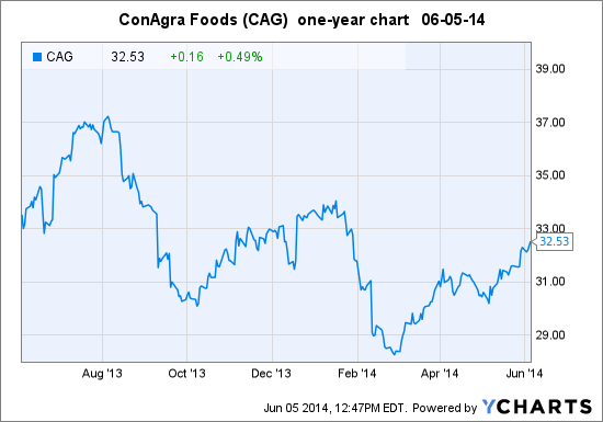 CAG Chart