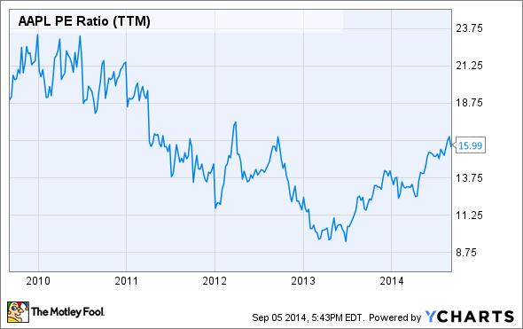 AAPL PE Ratio (TTM) Chart