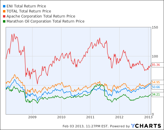 E Total Return Price Chart