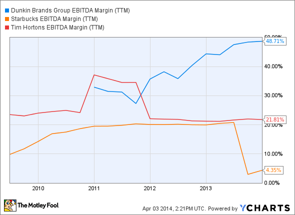 DNKN EBITDA Margin (TTM) Chart