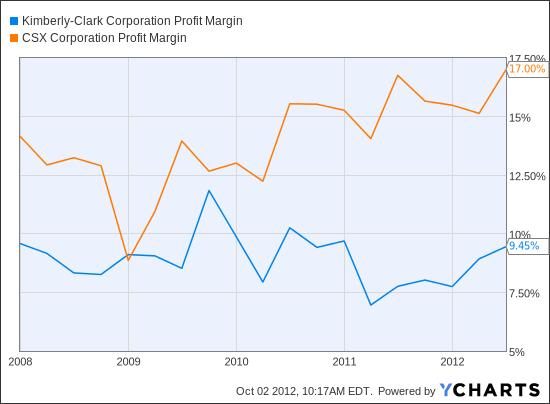 KMB Profit Margin Chart