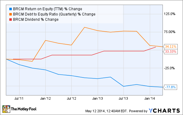 BRCM Return on Equity (TTM) Chart