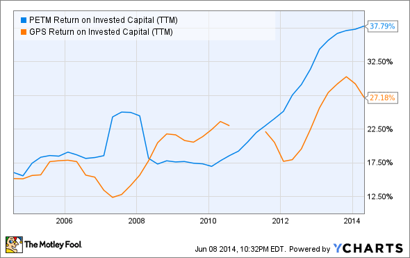 PETM Return on Invested Capital (TTM) Chart