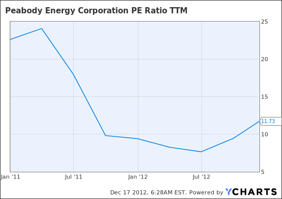 BTU PE Ratio TTM Chart