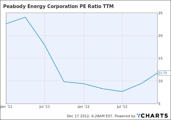BTU PE Ratio TTM Chart