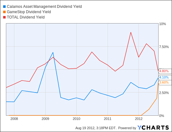 CLMS Dividend Yield Chart