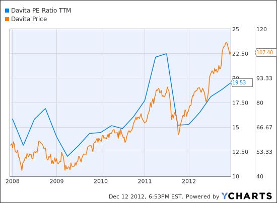 DVA PE Ratio TTM Chart