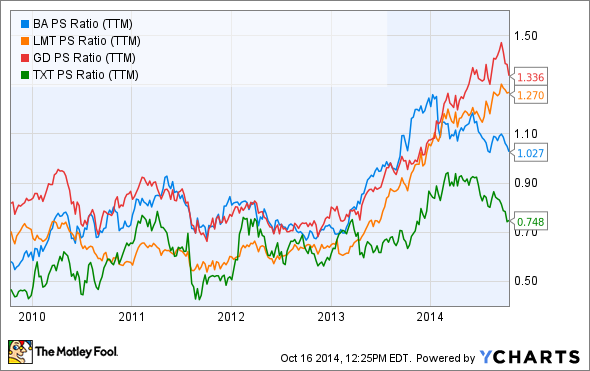 BA PS Ratio (TTM) Chart