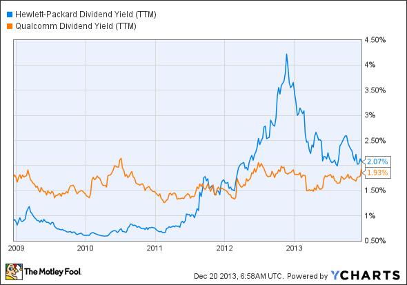 HPQ Dividend Yield (TTM) Chart