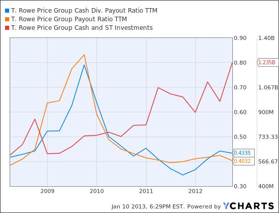 TROW Cash Div. Payout Ratio TTM Chart
