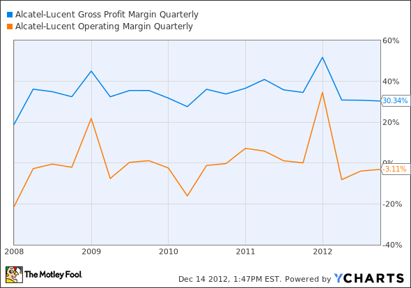 ALU Gross Profit Margin Quarterly Chart