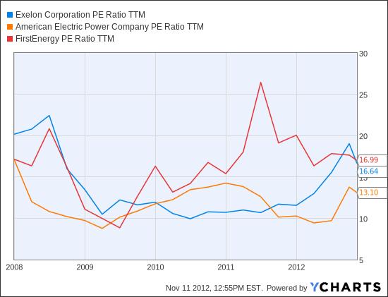 EXC PE Ratio TTM Chart