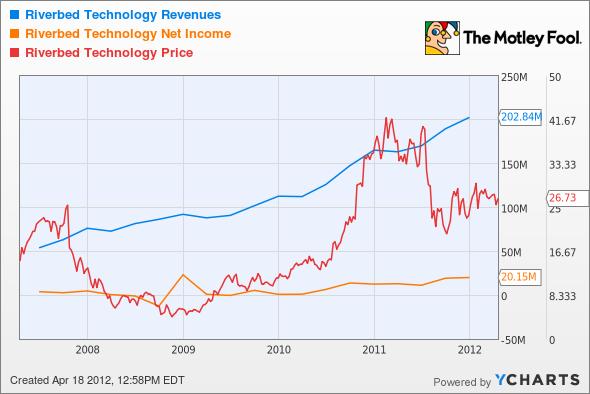 RVBD Revenues Chart