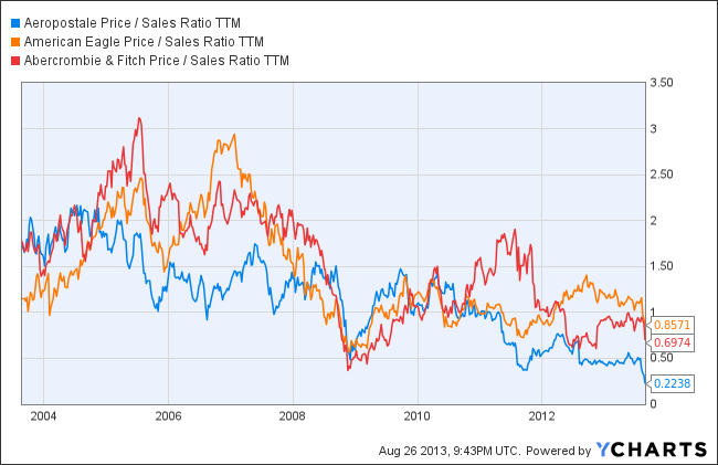 ARO Price / Sales Ratio TTM Chart