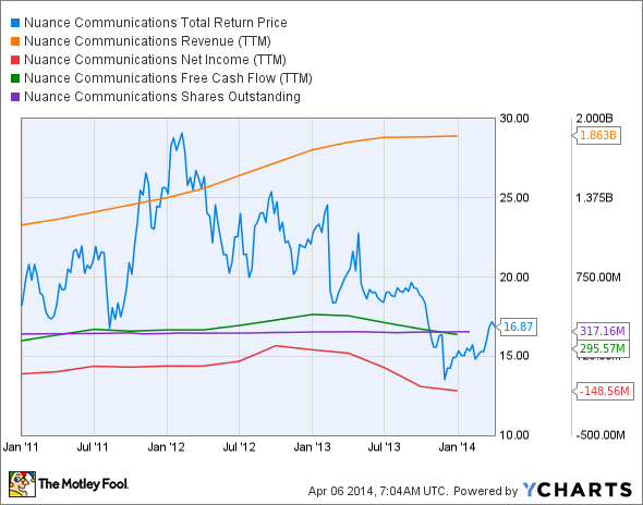 NUAN Total Return Price Chart