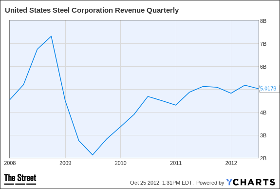 X Revenue Quarterly Chart