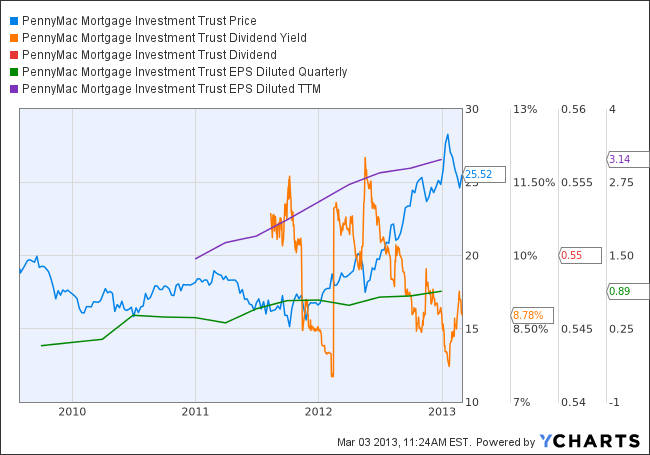 PMT Chart