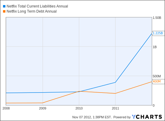 NFLX Total Current Liabilities Annual Chart