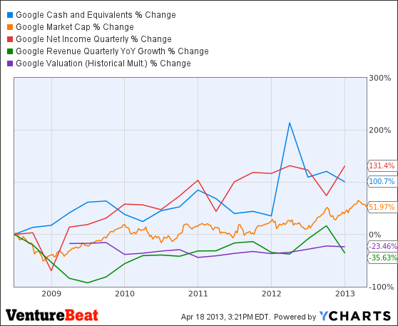 GOOG Cash and Equivalents Chart