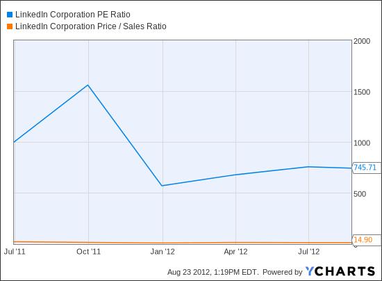 LNKD PE Ratio Chart