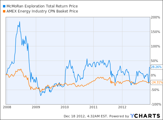 MMR Total Return Price Chart
