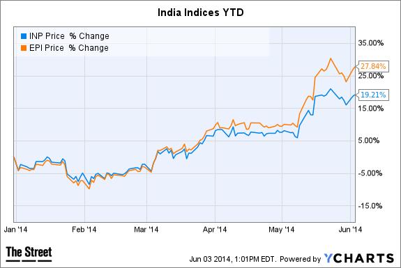 INP Chart