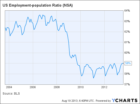 US Employment-population Ratio Chart