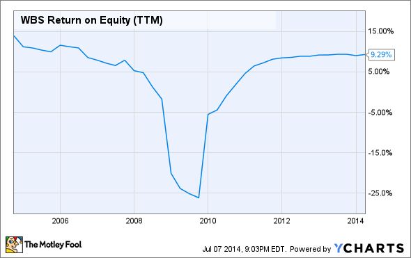 WBS Return on Equity (TTM) Chart
