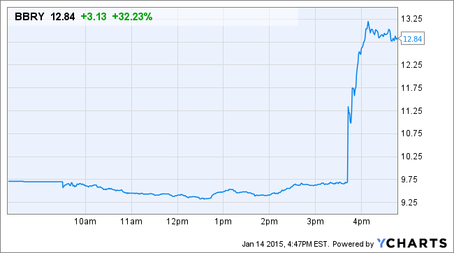 BlackBerry Stock Surges on Reports of Samsung Acquisition